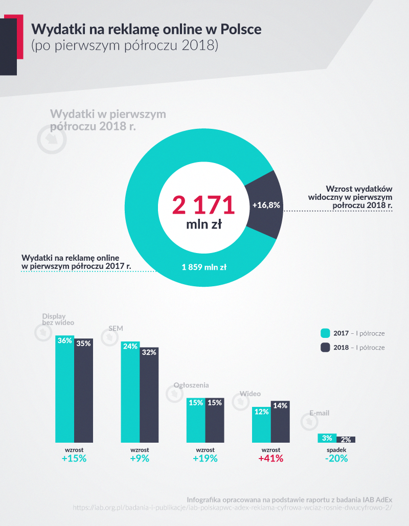 infografika online marketing wydatki 2018 rok